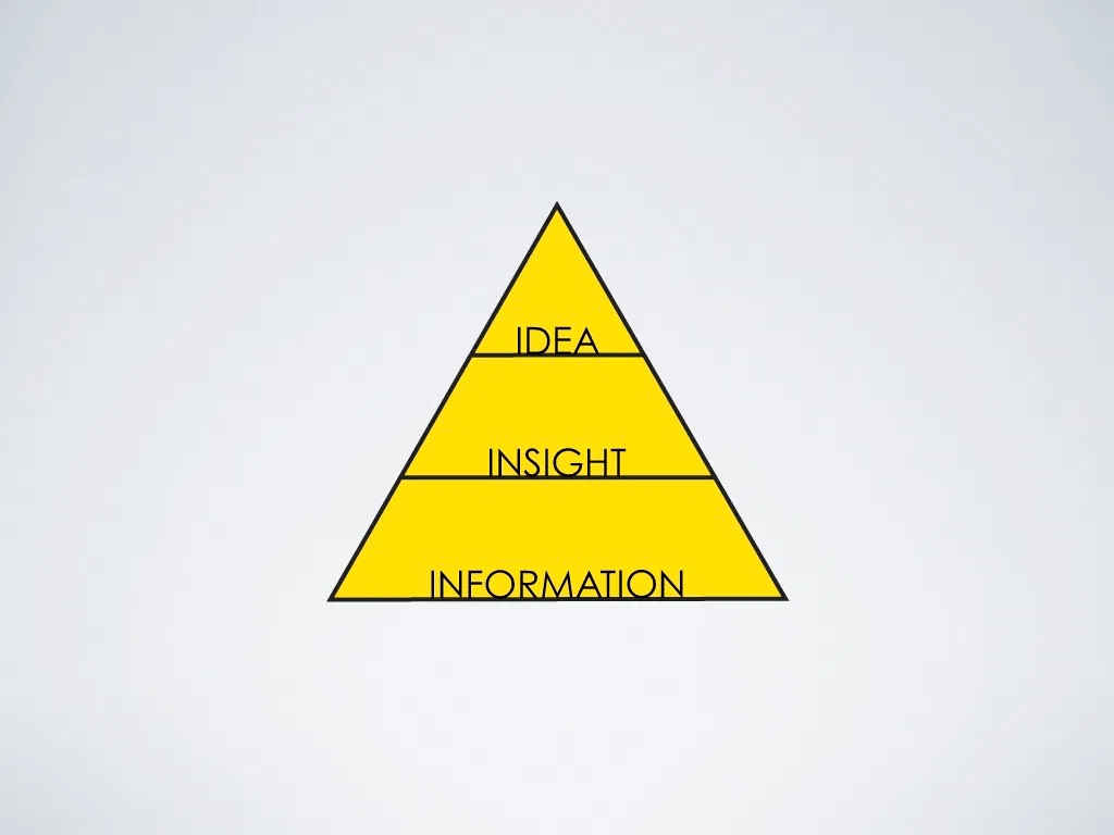 Idea - insight - information