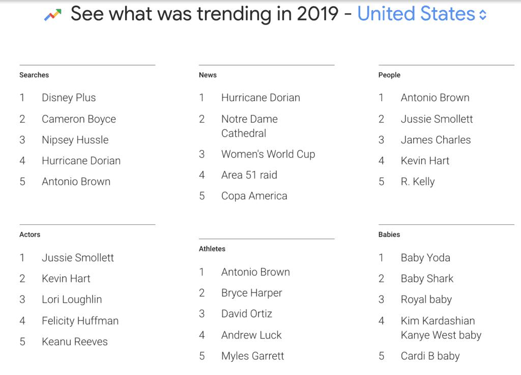 2019 google trends