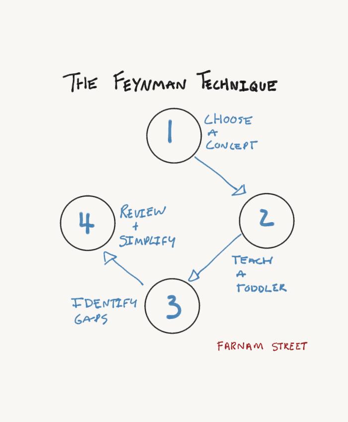 The Feyman Technique diagram