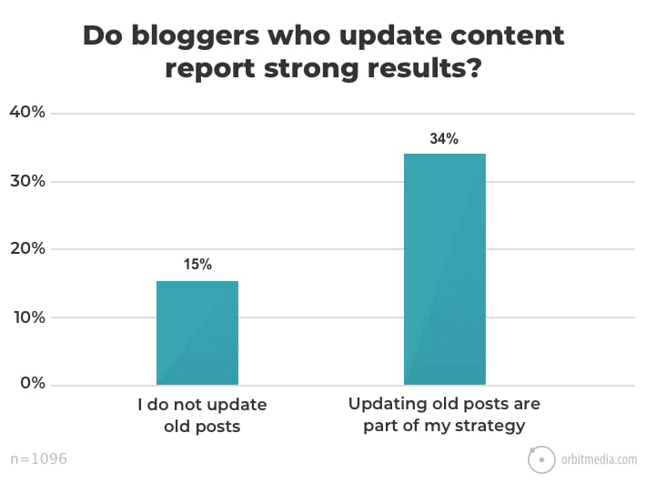 Do bloggers who update content report strong results?