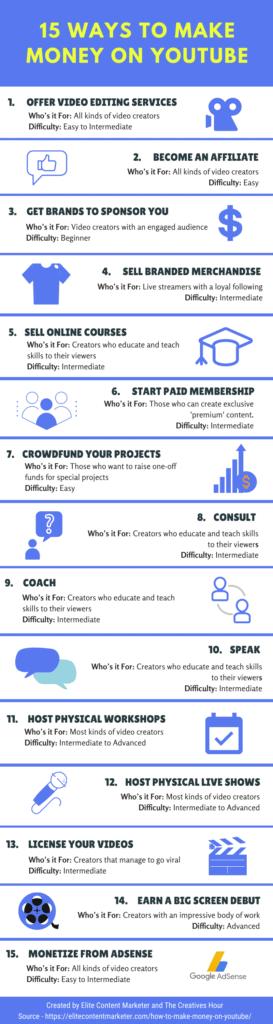 make money on youtube infographic