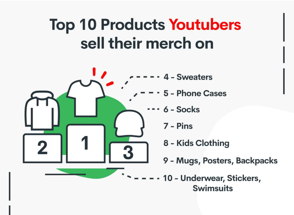 Tshirts, hoodies and hats sold as merchandise to make money on YouTube