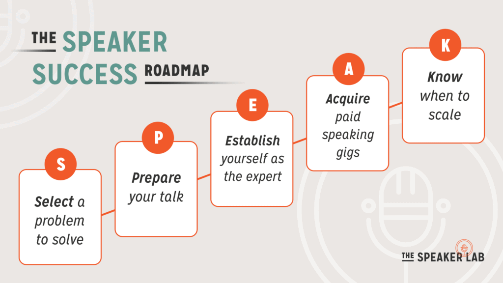 A roadmap to the success of being a speaker to make money on YouTube