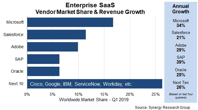 State Of Saas Statistics You Need To Know In 2020