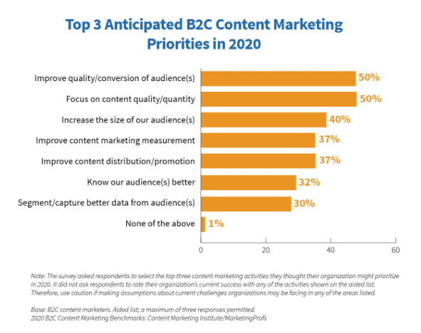 B2C marketing priorities in 2020
