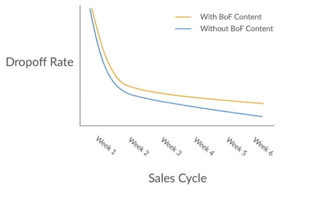 Dropoff rate versus Sales Cycle