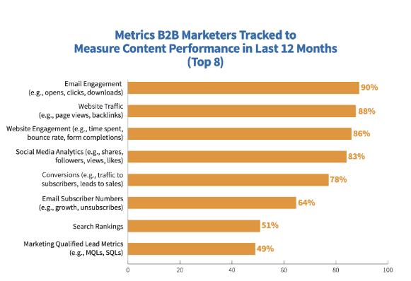 Content Performance B2B Metrics