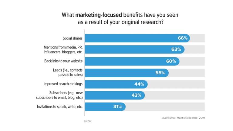 Benefits of Original Research