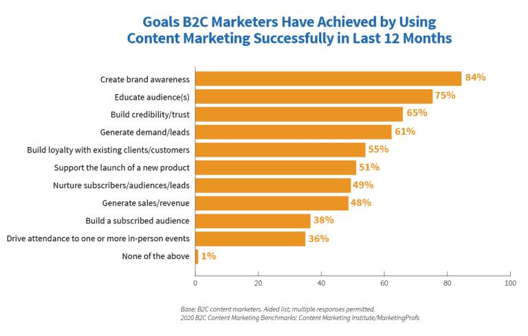 Content Marketing B2C Goals