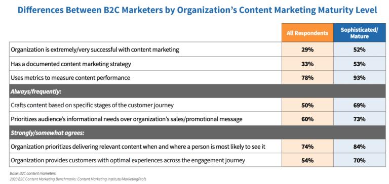 B2C Content Maturity Levels