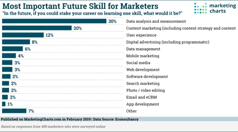Most important future skills