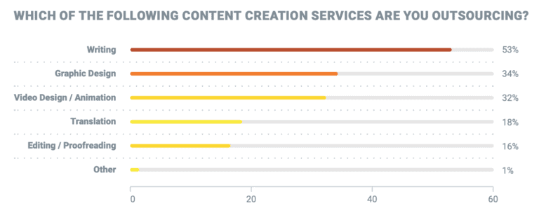 outsourcing content services