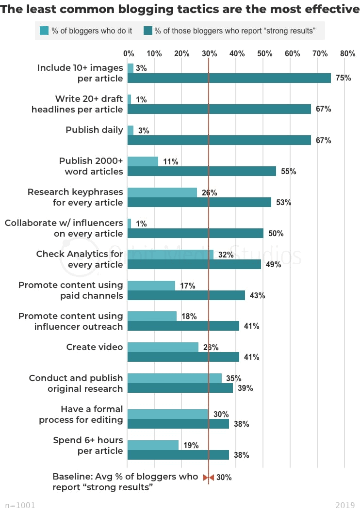least common blogging tactics