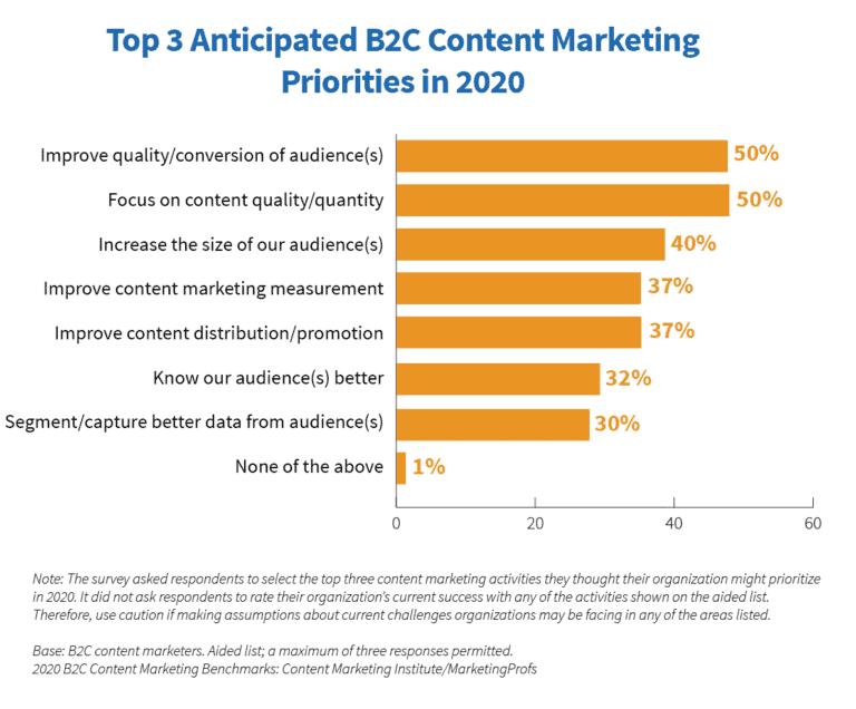 B2C Content Marketing Priorities 2020
