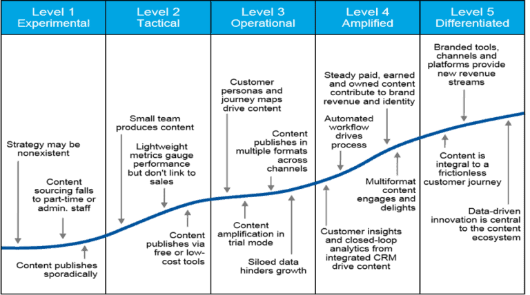 levels of content marketing