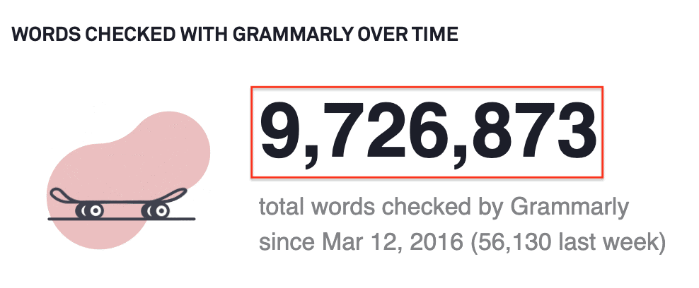 Words checked with Grammarly over time