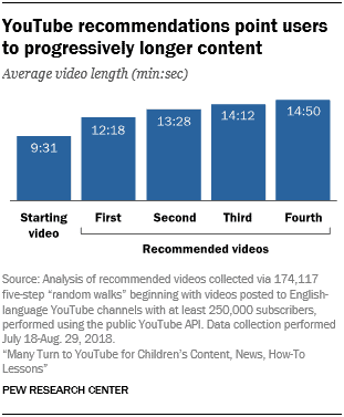 progressively longer content