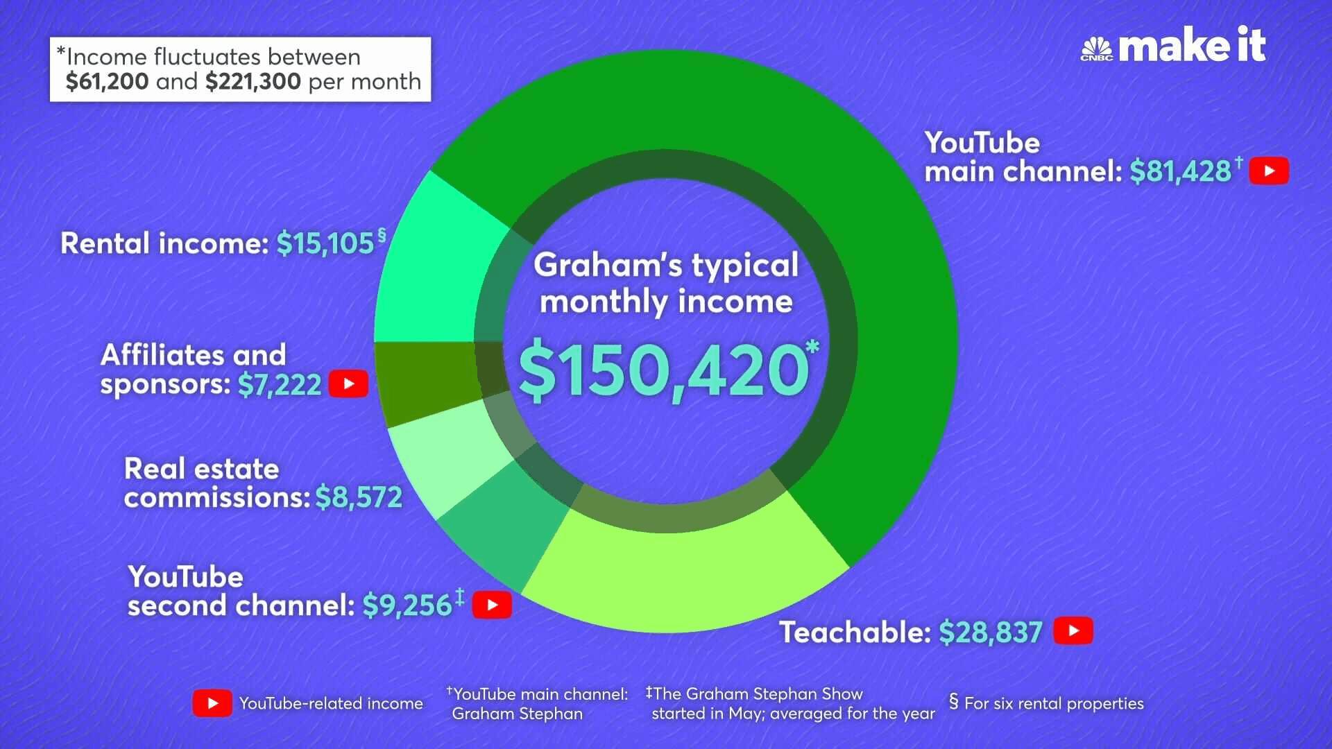 six income streams