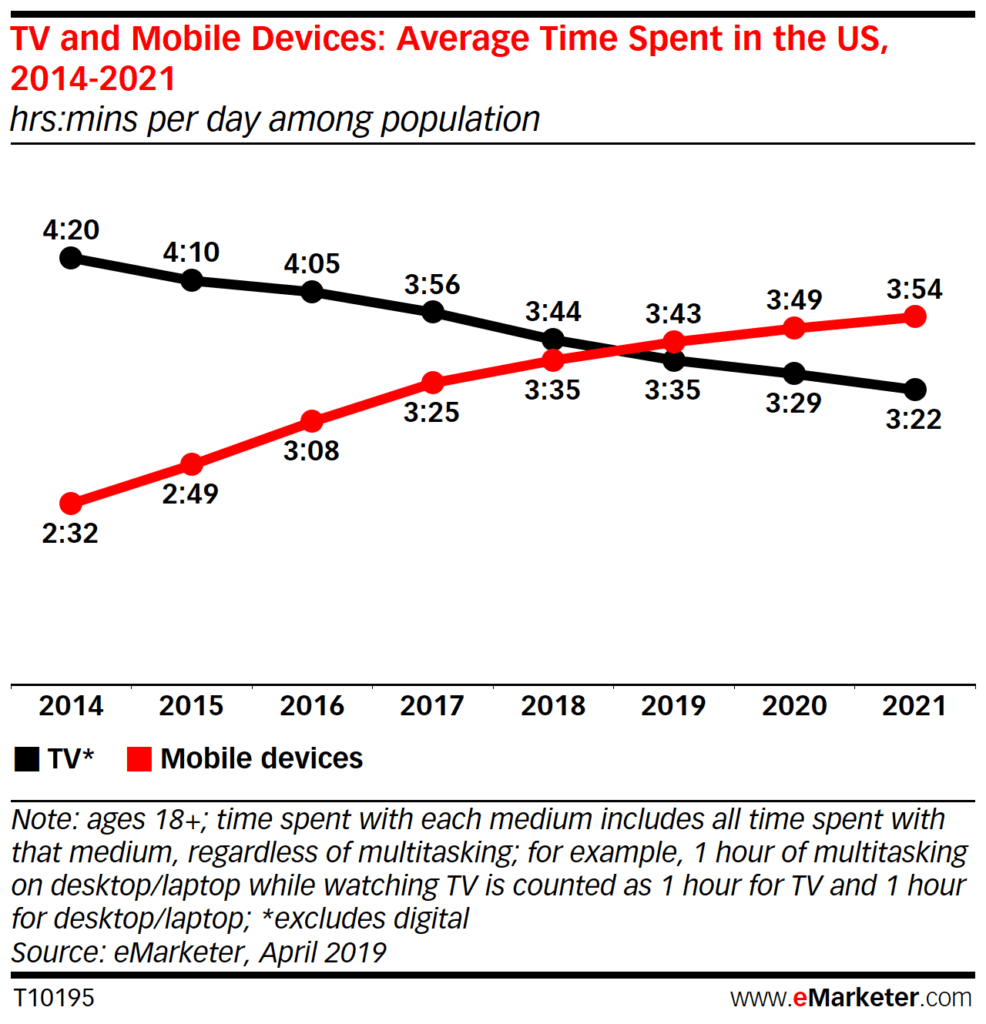 TV and Mobile Devices: Average Time spent in the US screentime stats