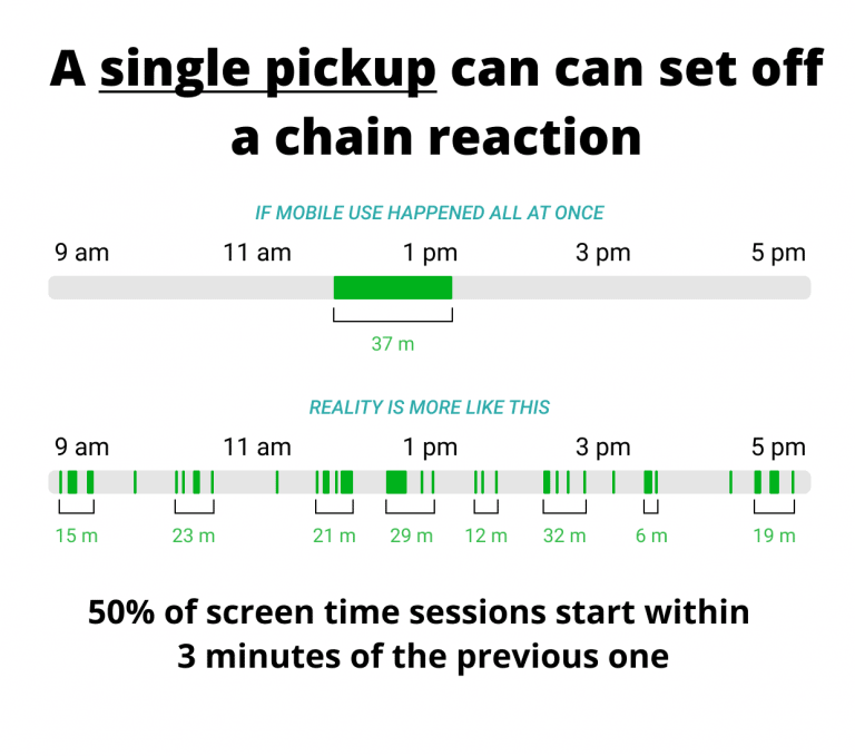 A single pickup can set off a chain reaction