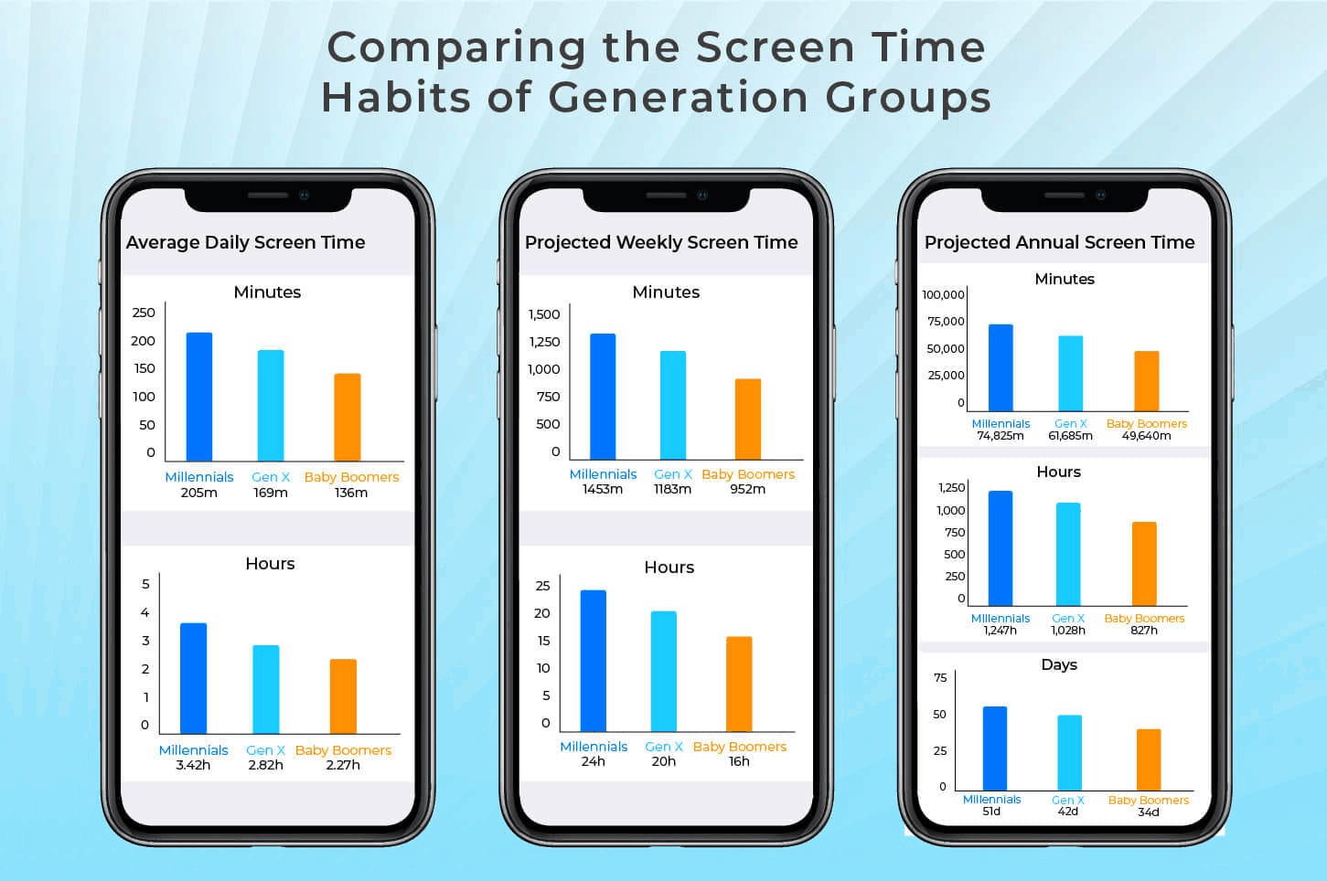 average daily weekly projected screentime
