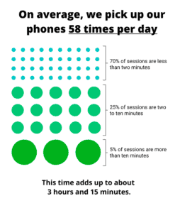 The number of time we pick up a phone in a day