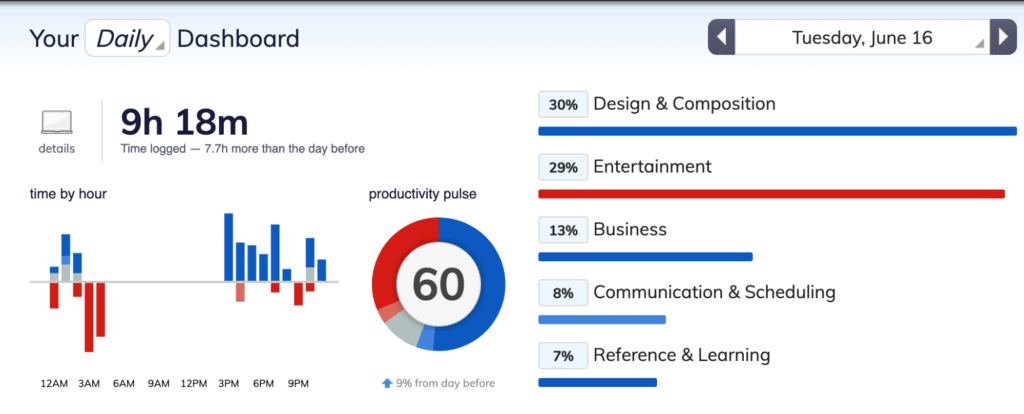 The dashboard for the rescuetime application to work on selfcare