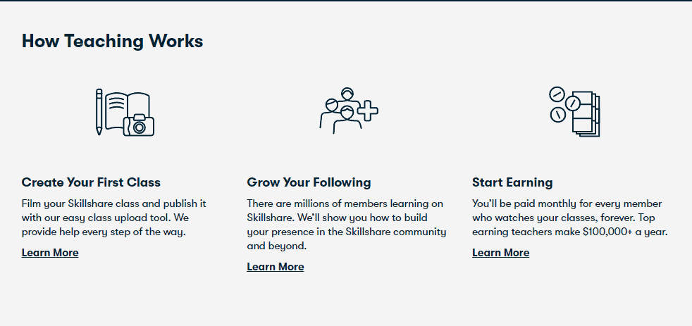 An infographic on how teaching works on the platform