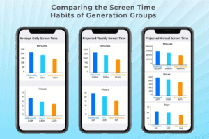 Screen Time habits comparision of generation groups
