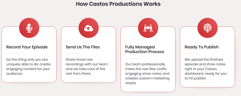 The production process for podcasts on Castos
