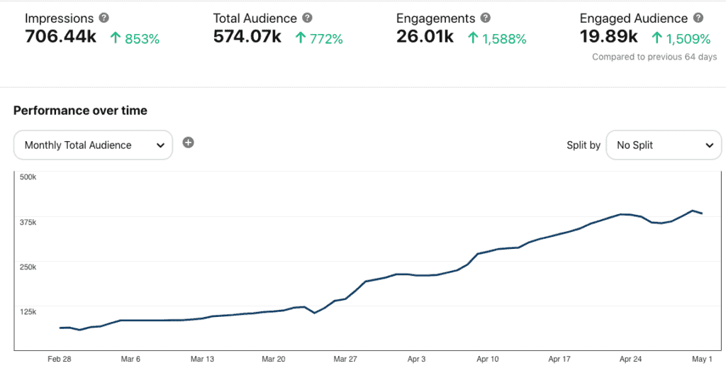A chart depicting the total monthly audience growth on Pinterest