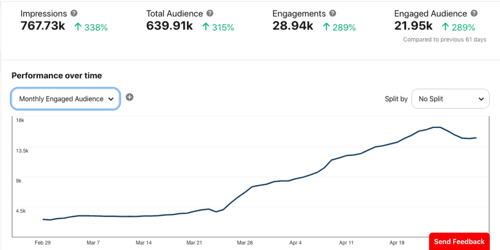 A chart showing growth after increasing pinning frequency