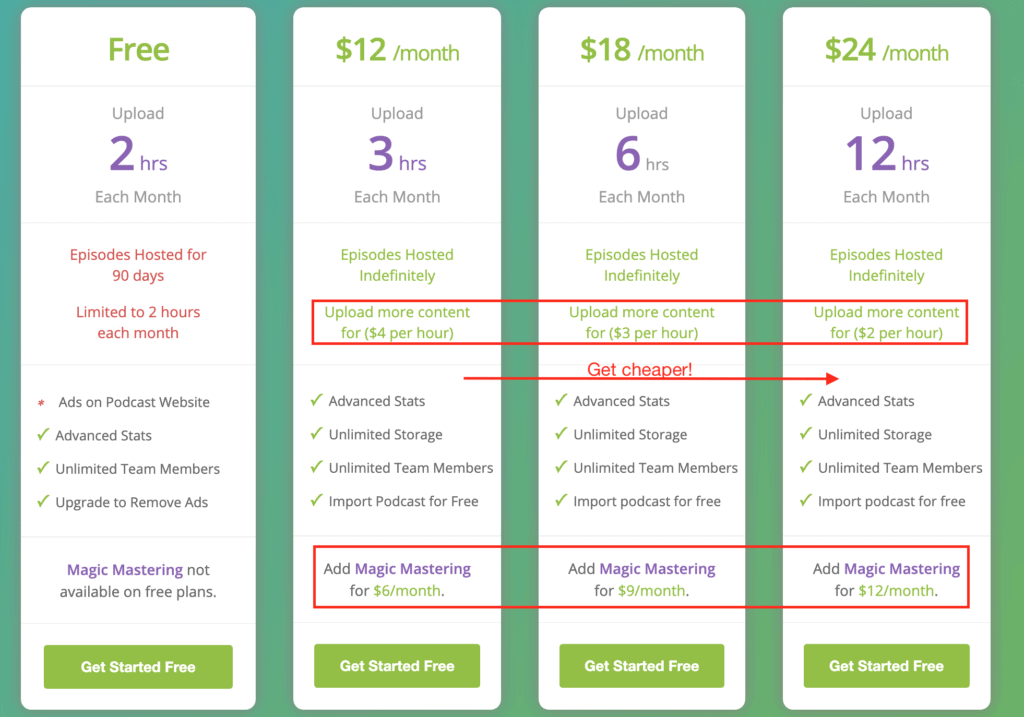 The image lists the various plans offered by Buzzsprout as well as their features
