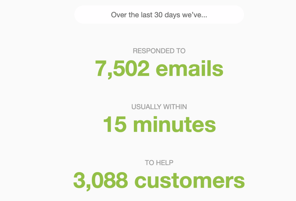 7502 Email, 15 minutes and 3,088 customers