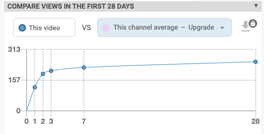 A comparision of statistics with other channels or your own