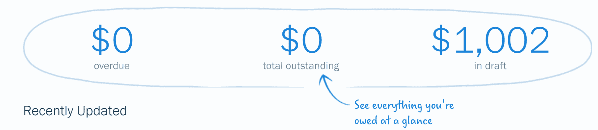 the outstanding, overdue, and draft amount based on your invoices