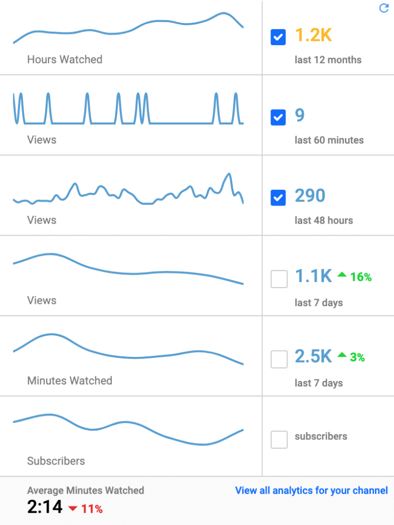 A realtime statistics bar that lets you review your performance on vidIQ
