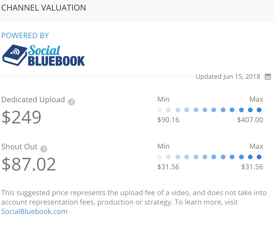 Channel valuation as offered by Tubebuddy