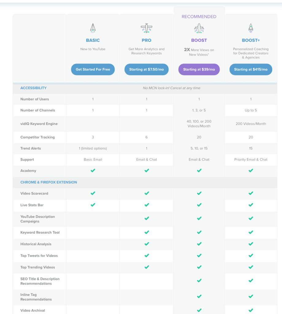 The various pricing plans for vidIQ
