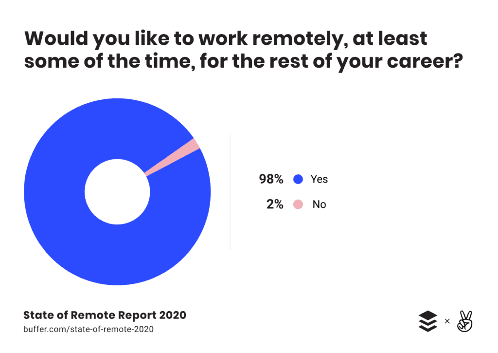 A pie chart from the State Of Remote Work 2020 study.