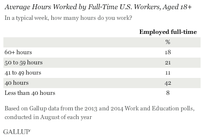 Results of a report from Gallup in 2014 showed that adults in the U.S. worked 47 hours a week.