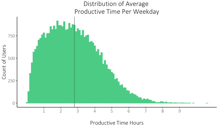 A graph showing depicting productive device time in a day of a 2019 Rescue Time Study.
