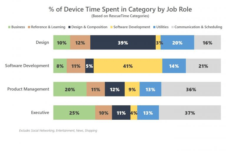 Visual of the division of device time based on Job Role.