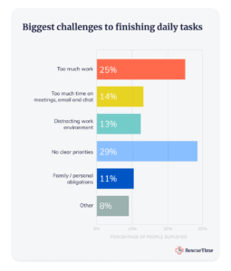 A Rescue Time Survey graph depicting biggest challenges to daily tasks.