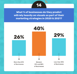 A graph of a Venngage survey of 200 content marketers on the importance of visuals.
