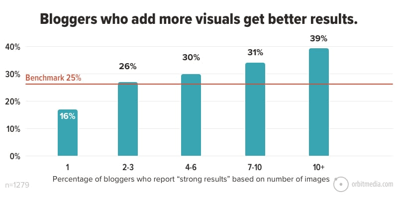 A graph of a study by Orbit Media which shows the correlation between between using visual in blogs and better results.