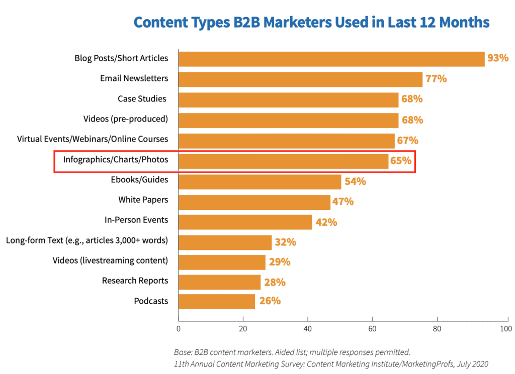 A bar graph showing the results of Content Marketing Institute 2021's research about the content types used in 2020.