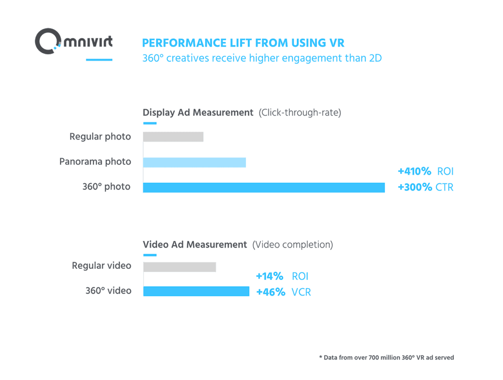 A graph showing the relation between using virtual reality and ad performance.