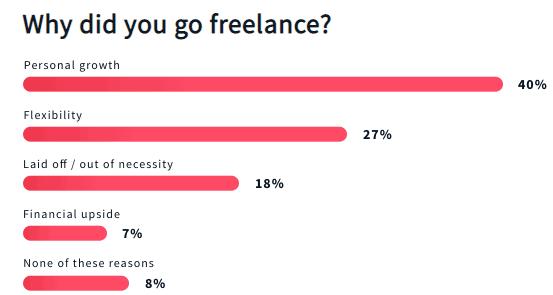 Freelance Statistics 2021