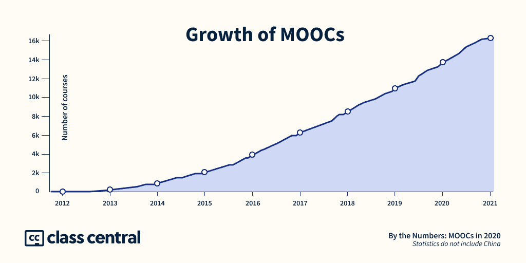 Growth of Moocs Online Education